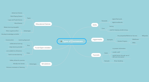 Mind Map: Types of Courseware