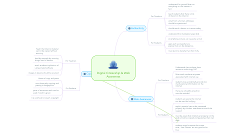 Mind Map: Digital Citizenship & Web Awareness