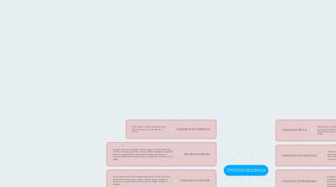 Mind Map: TIPOS DE VIOLENCIA