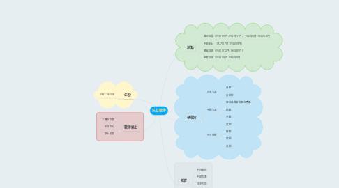 Mind Map: 抗日戰爭