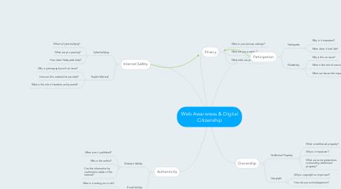 Mind Map: Web Awareness & Digital Citizenship