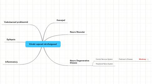 Mind Map: Kiirabi vajavad närvihaigused