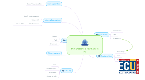 Mind Map: Mini Detached Youth Work #2