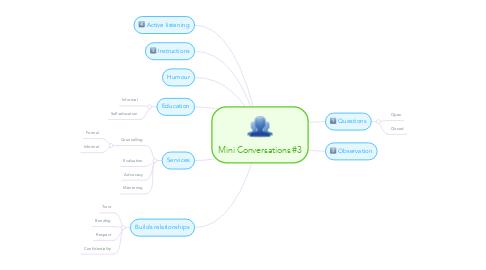 Mind Map: Mini Conversations #3