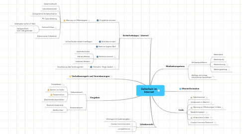 Mind Map: Sicherheit im
