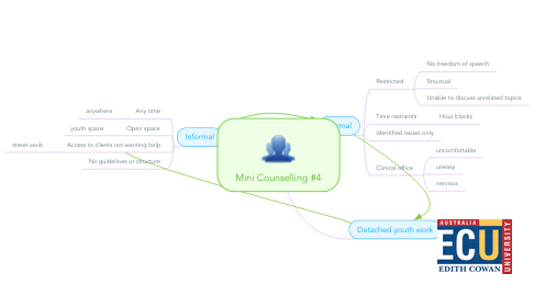 Mind Map: Mini Counselling #4