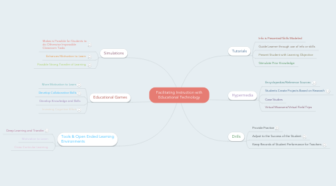 Mind Map: Facilitating Instruction with Educational Technology