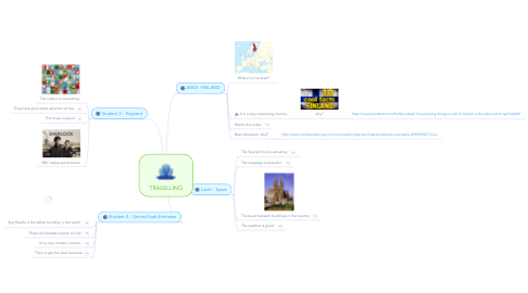 Mind Map: TRAVELLING