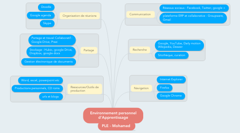 Mind Map: Environnement personnel d'Apprentissage