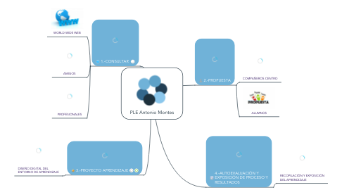 Mind Map: PLE Antonio Montes