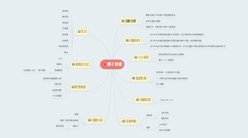 Mind Map: 親子旅遊