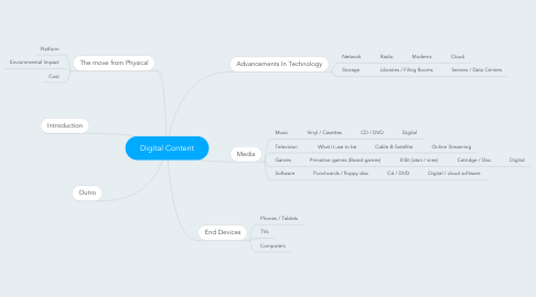 Mind Map: Digital Content