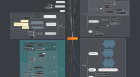 Mind Map: ModuleD2