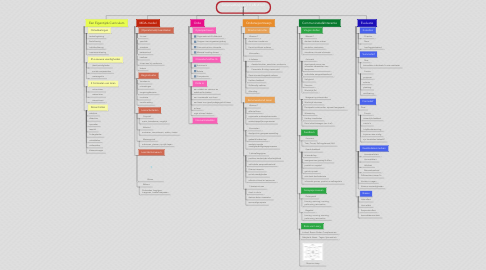 Mind Map: Samenvatting Les 1-6 L&I A ILO 2015