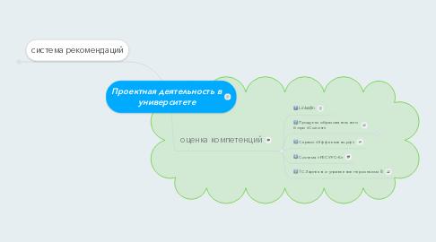 Mind Map: Проектная деятельность в университете