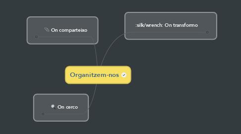Mind Map: Organitzem-nos
