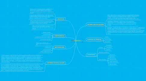 Mind Map: ROQUEDO