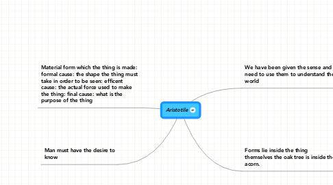 Mind Map: Aristotile