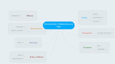 Mind Map: Herramientas Colaborativas en Red