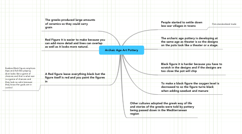 Mind Map: Archaic Age Art Pottery