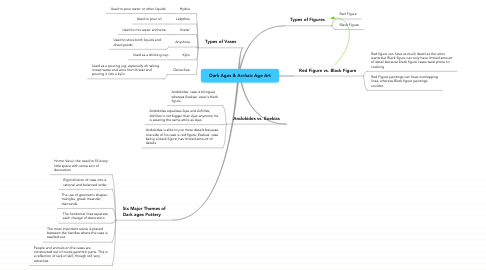 Mind Map: Dark Ages & Archaic Age Art