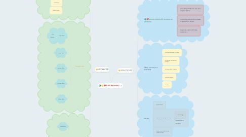 Mind Map: ENVIROMENT
