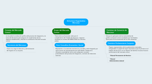 Mind Map: Estructura Organizativa Mercosur