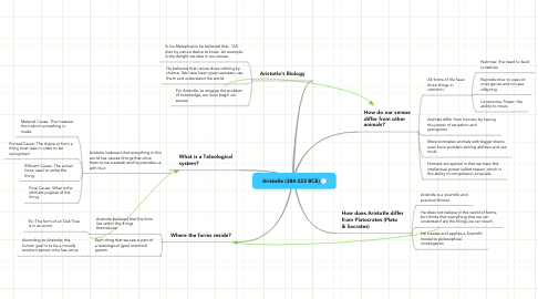 Mind Map: Aristotle (384-322 BCE)