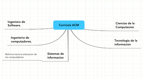 Mind Map: Curricula ACM