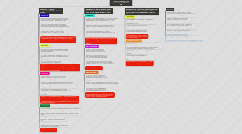 Mind Map: STUDENT ASSESSMENTS with examples for Grades 9-12 Theatre Arts