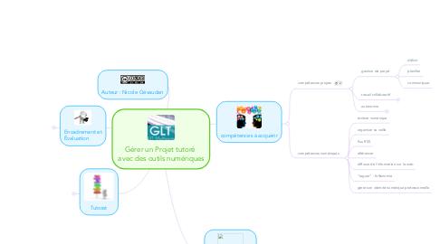 Mind Map: Gérer un Projet tutoré  avec des outils numériques