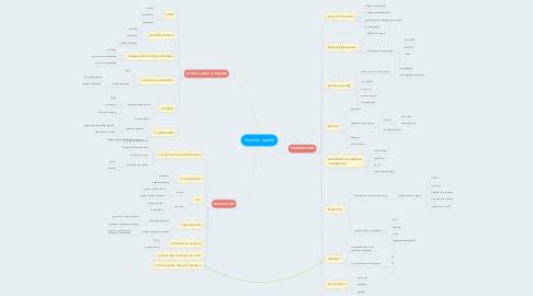 Mind Map: Fonction qualité