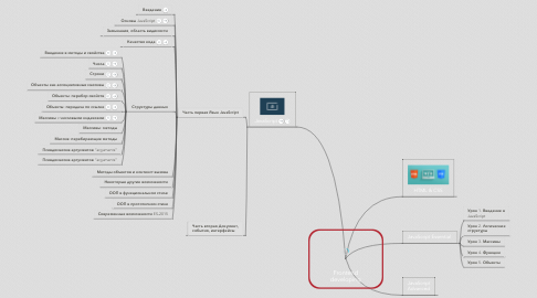 Mind Map: Frontend developing
