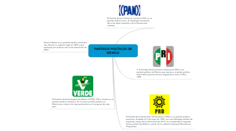 Mind Map: PARTIDOS POLÍTICOS DE MEXICO