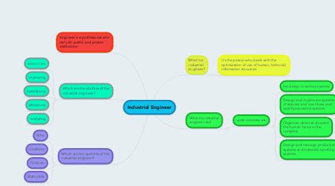 Mind Map: Industrial Engineer