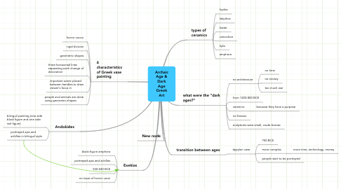 Mind Map: Archaic Age & Dark Age Greek Art