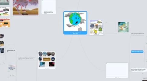 Mind Map: Fuentes de Contaminacion Atmosferica