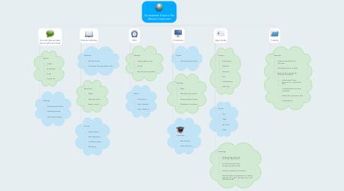 Mind Map: Courseware: Keys to The Modern Classroom