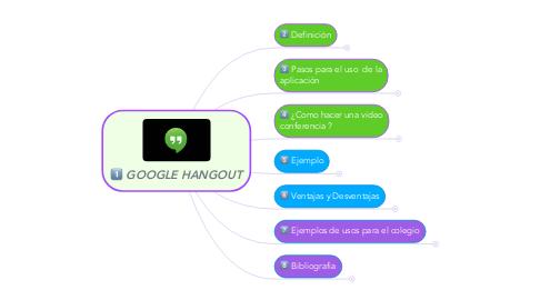 Mind Map: GOOGLE HANGOUT