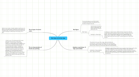 Mind Map: Dark Age and Archaic Age