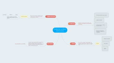 Mind Map: ETAPAS DE LA VENTA (Definiciones)