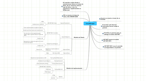 Mind Map: CouseManager