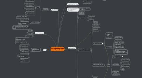 Mind Map: Web Awareness/Digital Citizenship