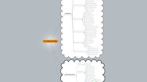 Mind Map: EL SINTAGMA NOMINAL