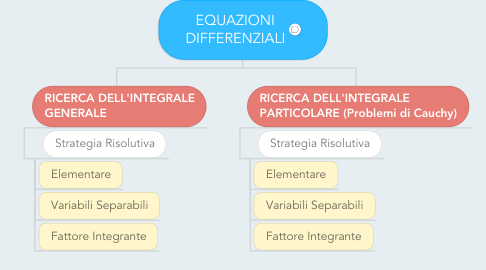 Mind Map: EQUAZIONI DIFFERENZIALI