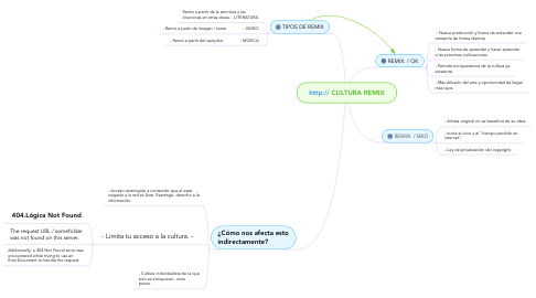 Mind Map: http:// CULTURA REMIX