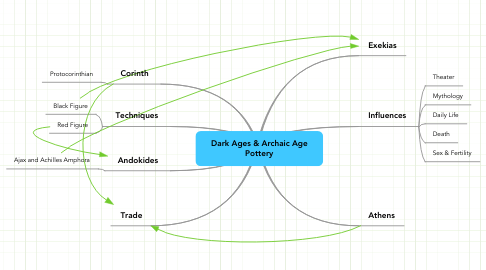 Mind Map: Dark Ages & Archaic Age