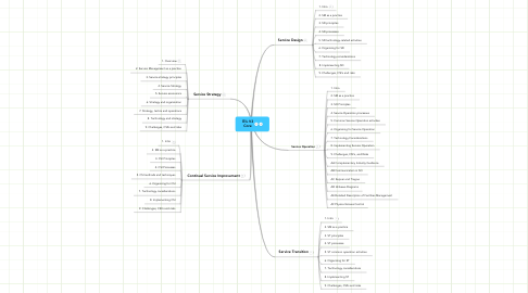 Mind Map: ITIL V3 Core