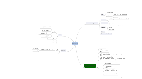 Mind Map: Agile Teams