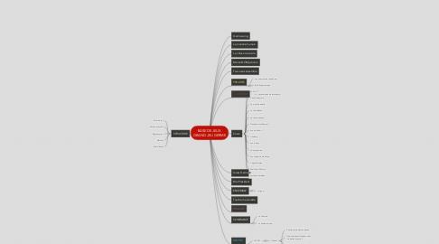 Mind Map: BASE DE JEUX  GRAND JEU GERME